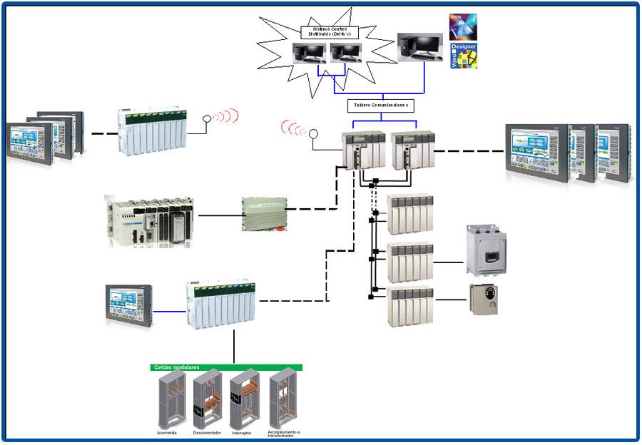 Dci din mica en control industrial casos de xito for Delta v architecture